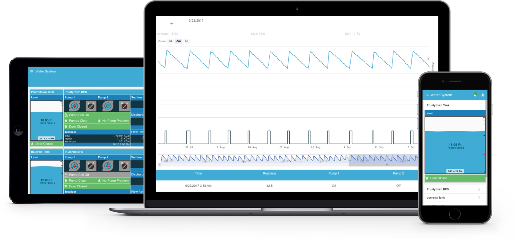 Cloud-based SCADA System with software app for remote monitoring and remote control function.