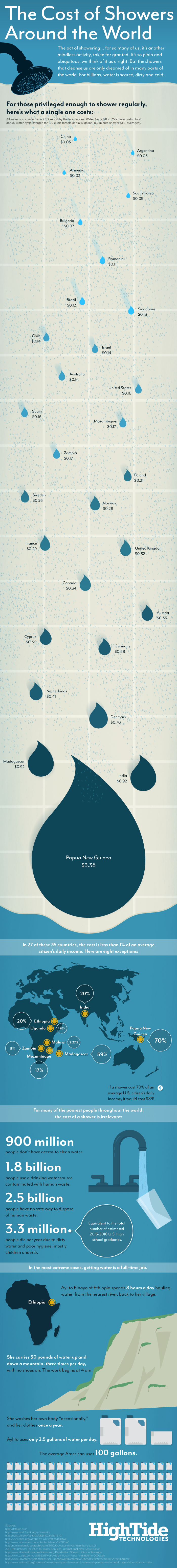 The Cost of Showers Around the World Infographic - High Tide Technologies